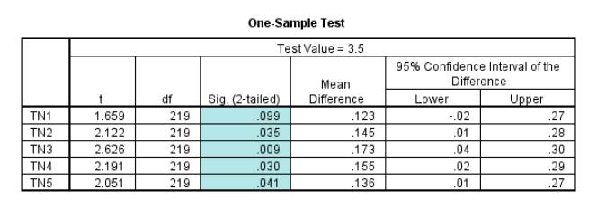 Ảnh 11 - Bảng One-Sample T-Test