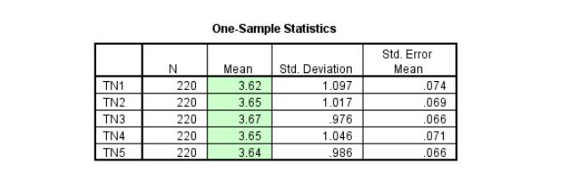 Ảnh 12 - Bảng One-Sample Statistics