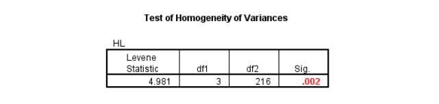 Anh-14-Test-of-Homogenity-of-Variances