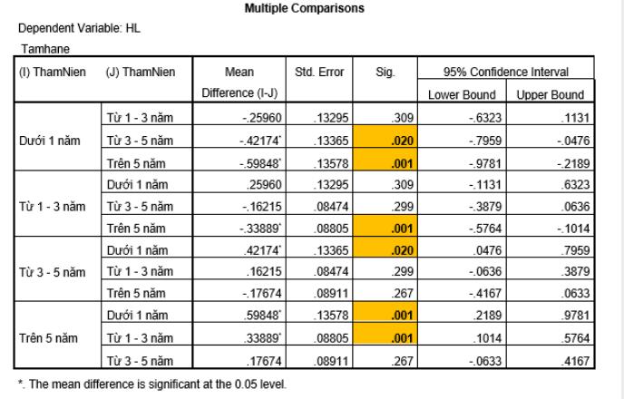 Ảnh 16 - Bảng Multiple Comparisions