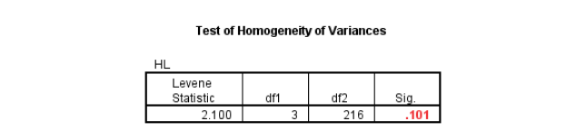 Ảnh 17 - Test of Homogeneity of Variances