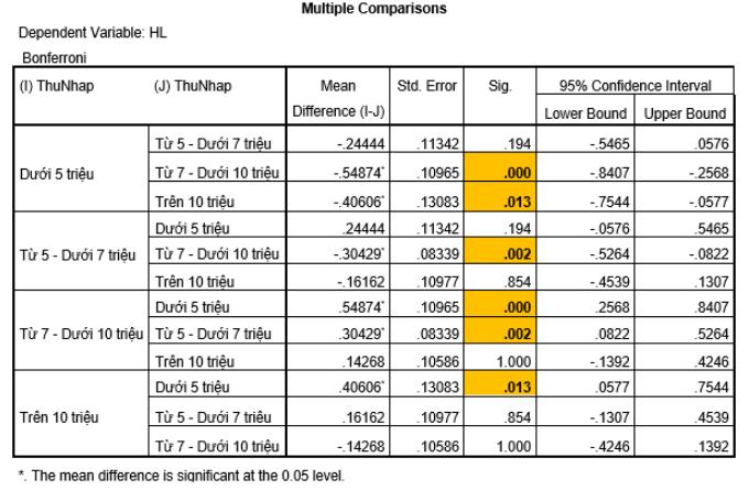 Ảnh 19 - Bảng Multiple Comparisions