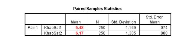 Ảnh 19 - Bảng Paired Samples Statistics