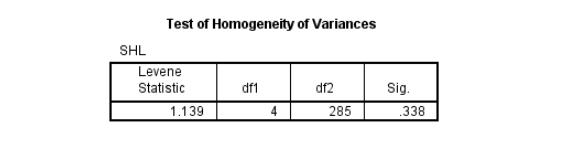 Ảnh 6 - Test of Homogeneity of Variances