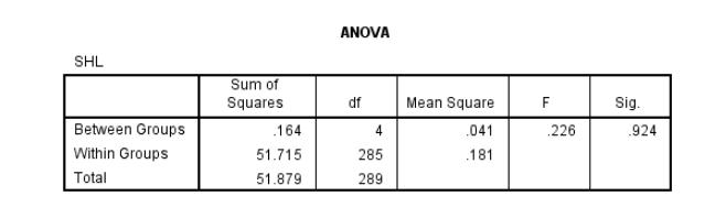 Ảnh 7 - Kết quả ANOVA