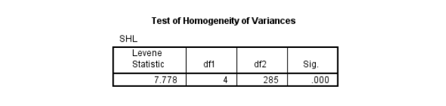 Ảnh 8 - Test of Homogeneity of Variances