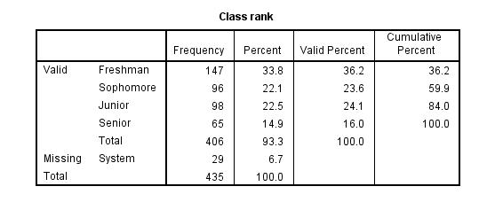 thống kê tần số (7)