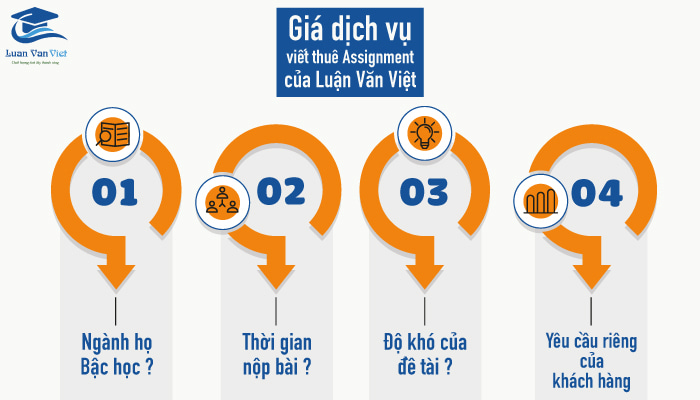 hinh-anh-viet-thue-assignment-essay-coursework-4