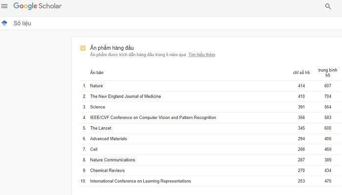 Bảng sếp hạng ấn phẩm trích dẫn hàng đầu - Google Scholar